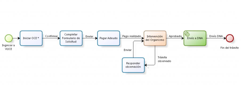 Flujo de obtención de certificado de importación de la URSEC para celulares